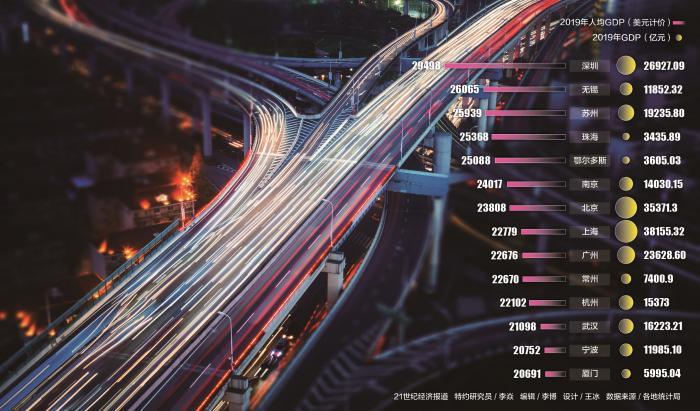 上海人均gdp多少美元_14城人均GDP超2万美元跨过发达经济体标准线