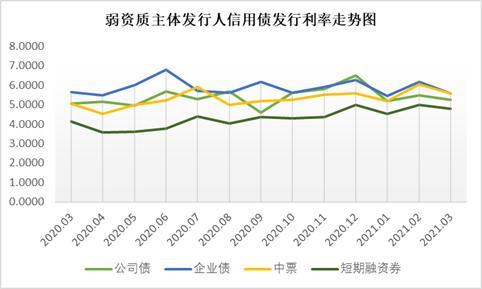 国企违约冲击波扩大:近4月323只、2464亿信用债推迟或取消发行插图7