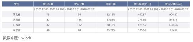 国企违约冲击波扩大:近4月323只、2464亿信用债推迟或取消发行插图4