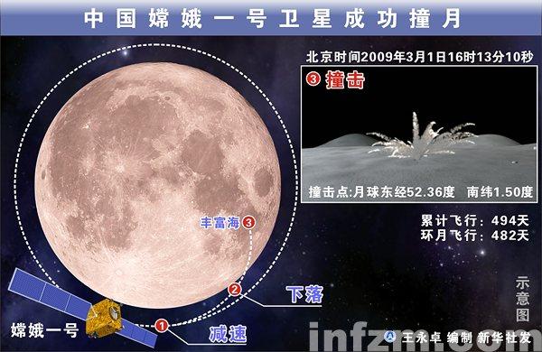 中国嫦娥一号卫星成功撞月1