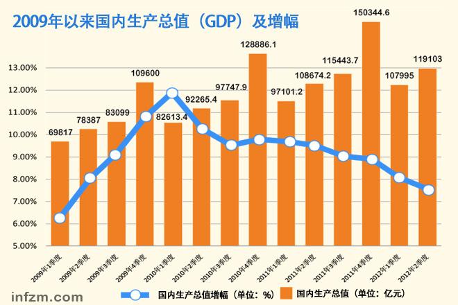 生产总值 gdp_上海市生产总值 GDP