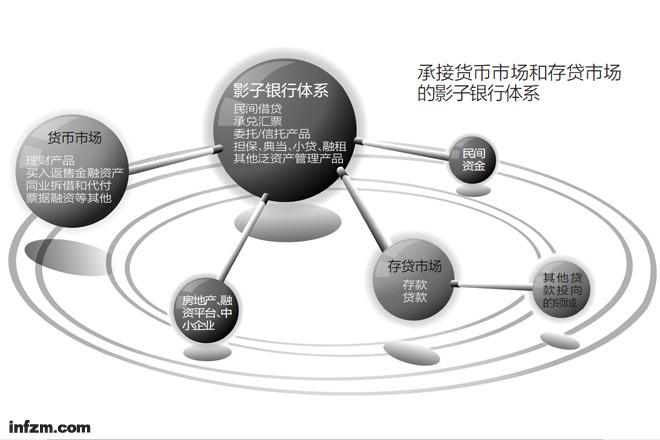 """中国式""""影子银行""""野蛮生长"""