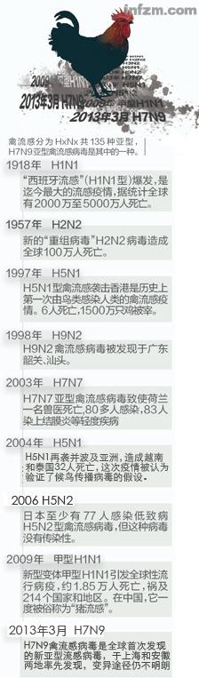 H7N9从哪里来 - 江湖如烟 - 江湖独行侠