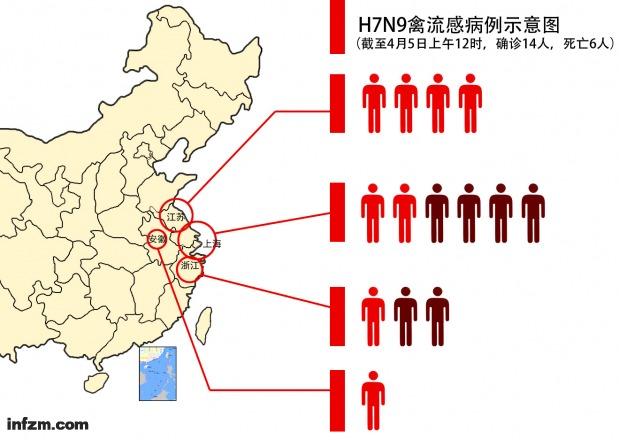 全国感染H7N9病例已有14人 6人死亡 - 江湖如烟 - 江湖独行侠
