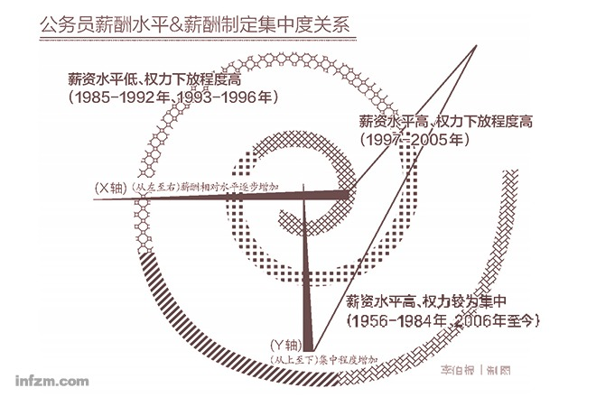 60年来中国公务员怎样发工资