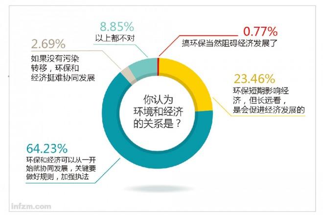 组织宣教人员对环境与经济的关系进行了选择.(农键/图)-环保工