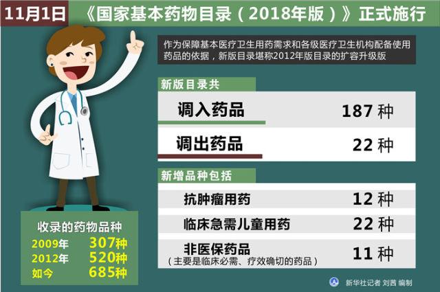 图表:11月1日,《国家基本药物目录(2018年版)》正式施行 新华社记者