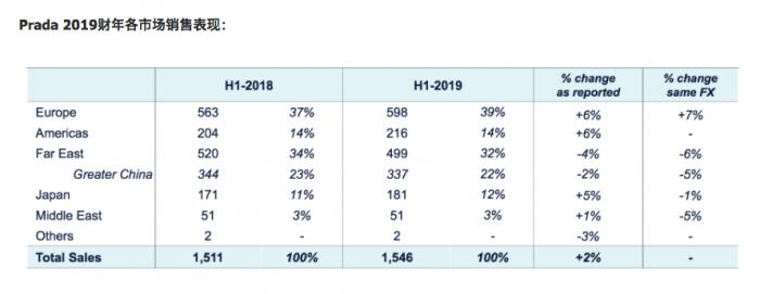 """深度丨""""全球最贵街道""""光环褪去:Prada计划关闭铜锣湾旗舰店 业主放话减租44%!"""