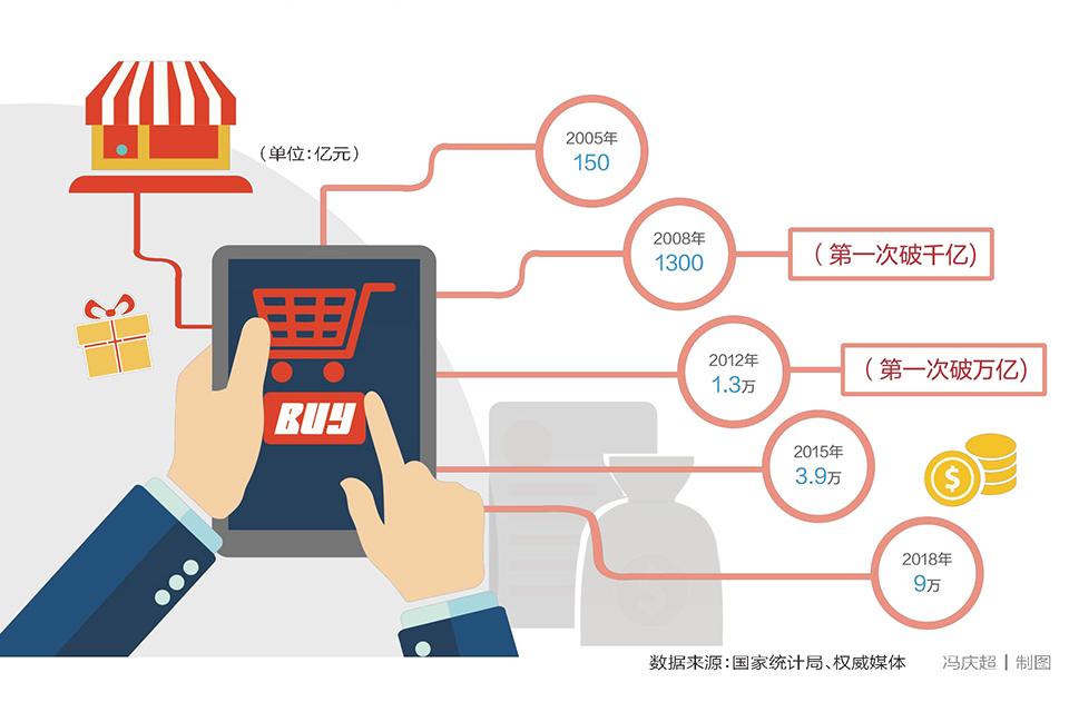 15 网上零售额9万亿:蓬勃向上二十年.jpg