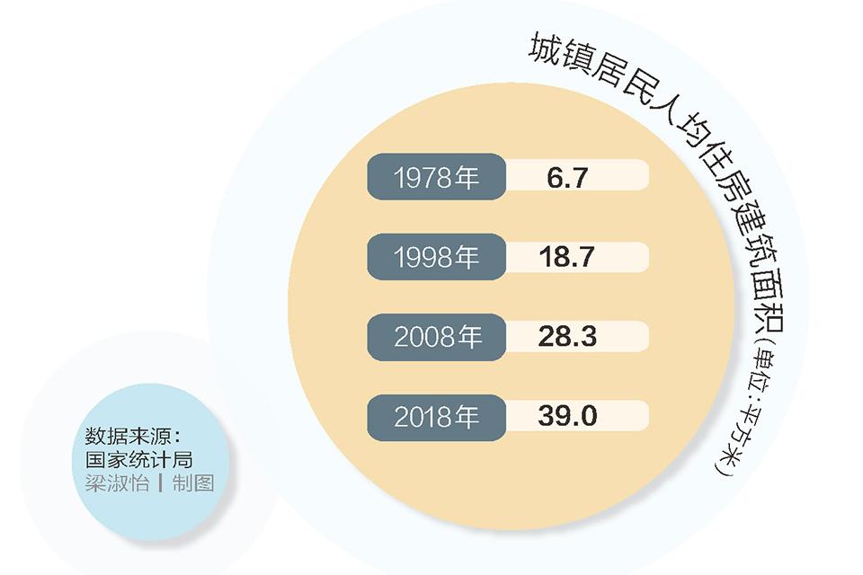 10 人均住房39平方米:告别短缺时代.jpg