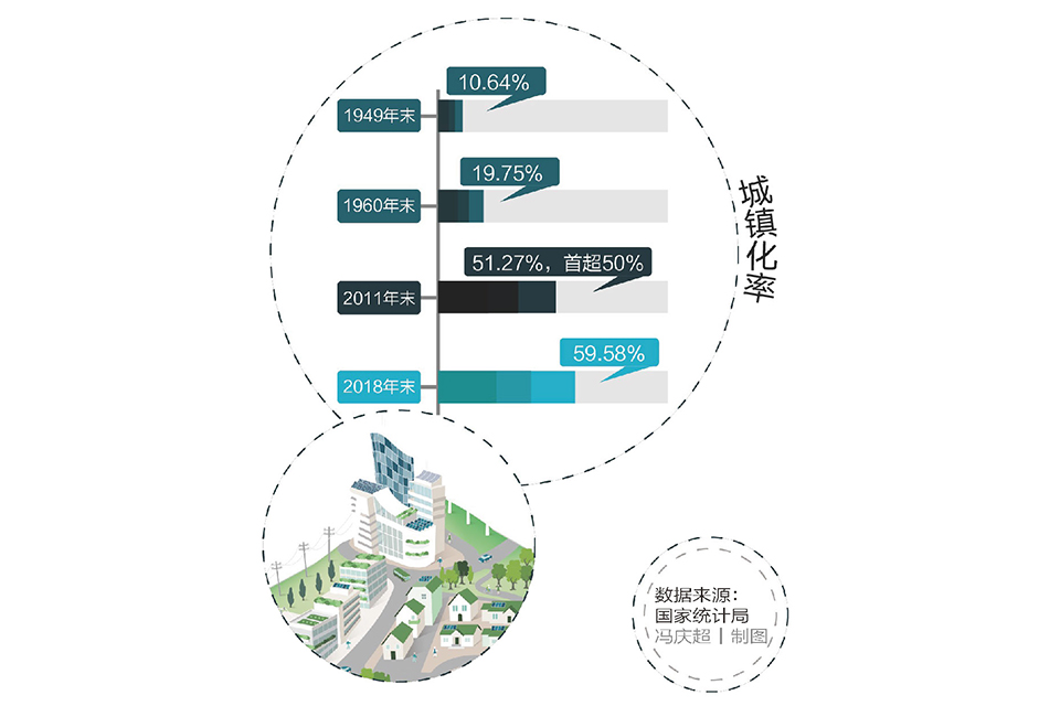 13 城镇化:速度最快的70年.jpg
