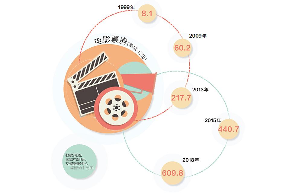 """16 中国电影票房:已经形成""""高峰"""",但还不是""""高原"""".jpg"""