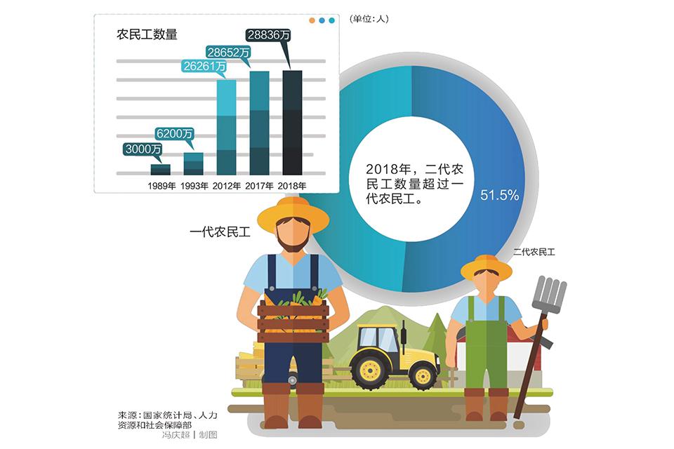 13 中国农民工:新生代已成主力军.jpg