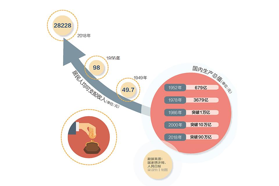 09 人均可支配收入28228元:增速﹃跑赢﹄人均GDP.jpg