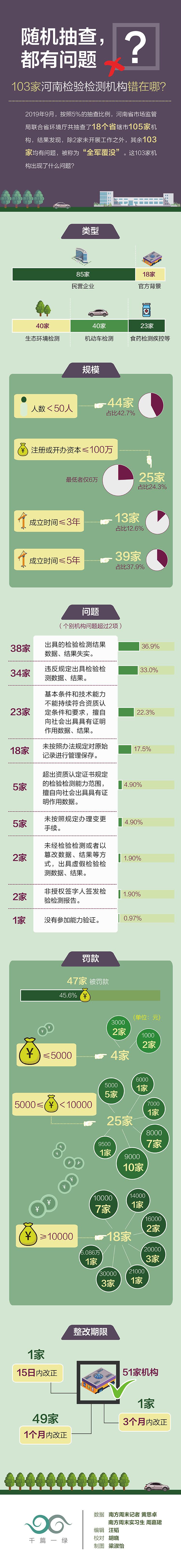 14 103 家河南检验检测机构错在哪.jpg