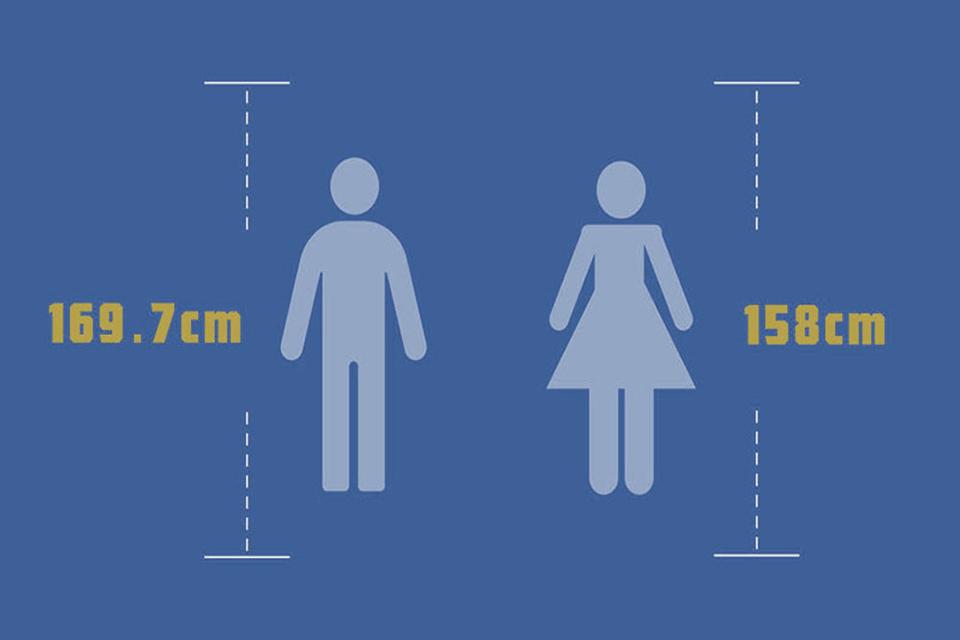 來說說看|中國成年男性平均身高接近1米7,女性平均體重59kg,你達標了沒?